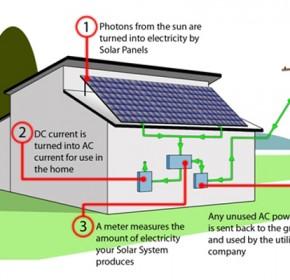 How solar works3