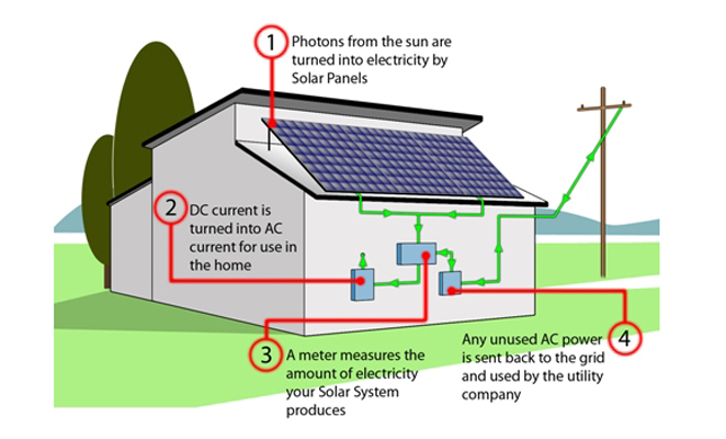 How Does Solar Work Nu Energynu Energy Nu Energy